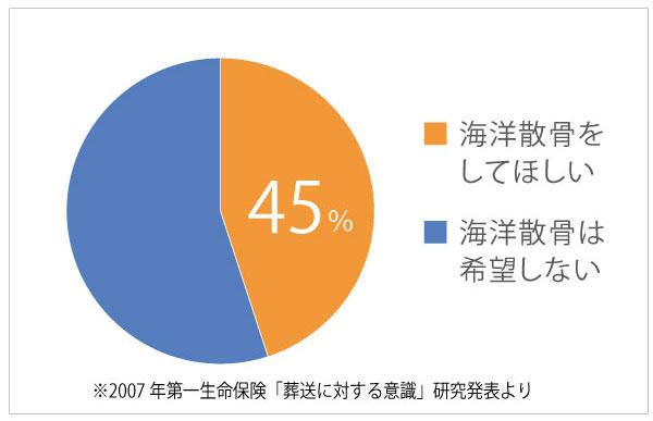 散骨の希望者は全体の45%以上