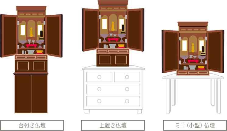 仏壇を置く場所とお仏壇の大きさイメージ