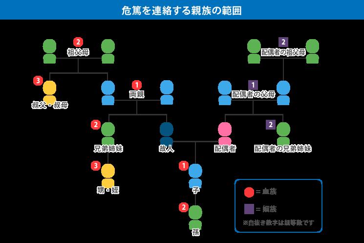 危篤を連絡する親族の範囲の一覧図の画像