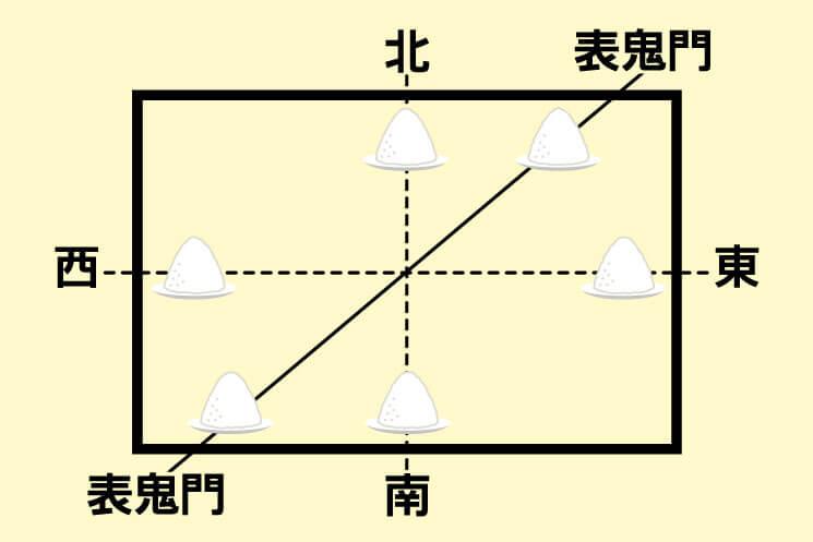 盛り塩を置く方角の基本図